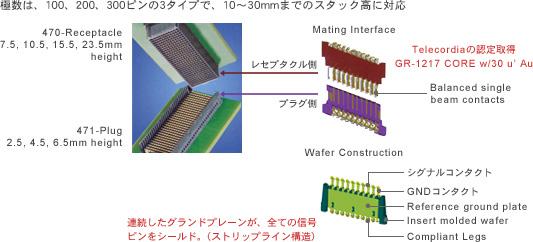極数は、100、200、300ピンの3タイプで、10〜30mmまでのスタック高に対応