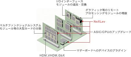 1) NeXLevをVHDM, HSD and GbX等の高速BPコネクタと併用する事により高帯域のアプリケーションを実現